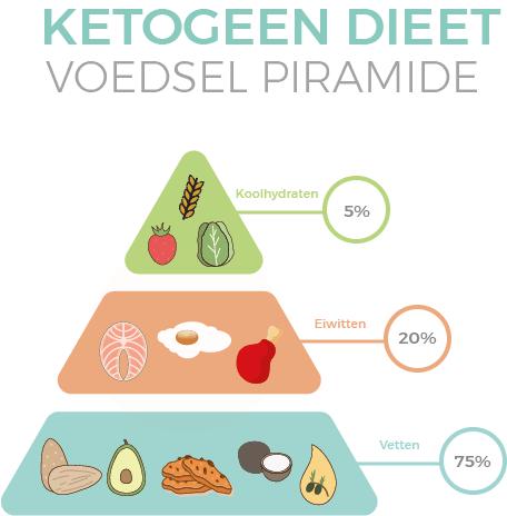 waarom een dieet soms niet werkt Keto dieet voedsel piramide